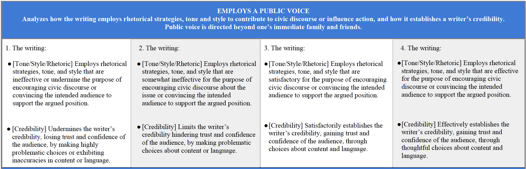 Employs A Public Vice Rubric Snapshot